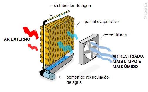 como funciona climatizador