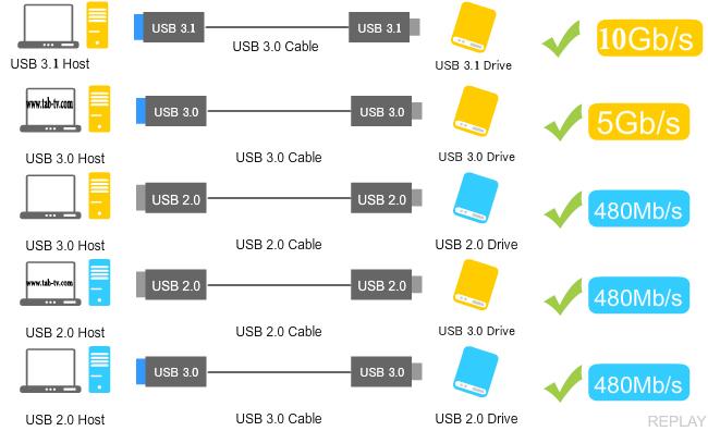USB-3.0-vs-USB-2.0