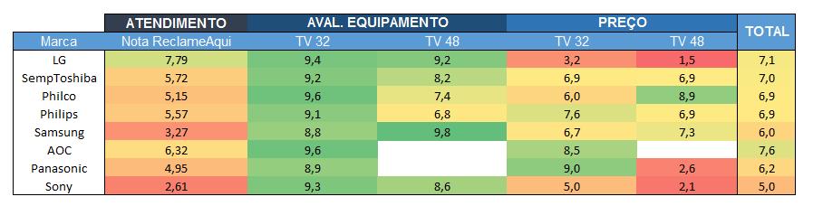 21092b69ca9899 Qual a Melhor Marca de TV? | Análise das #4 Melhores