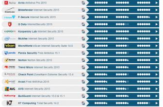 Qual o melhor antivírus gratuito atualmente? | Top #3